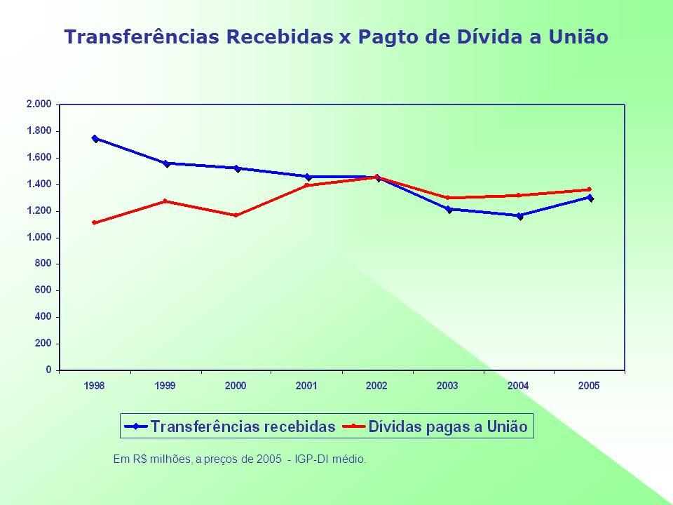 Transferências Recebidas x Pagto de Dívida a União Em R$ milhões, a preços de 2005 - IGP-DI médio.