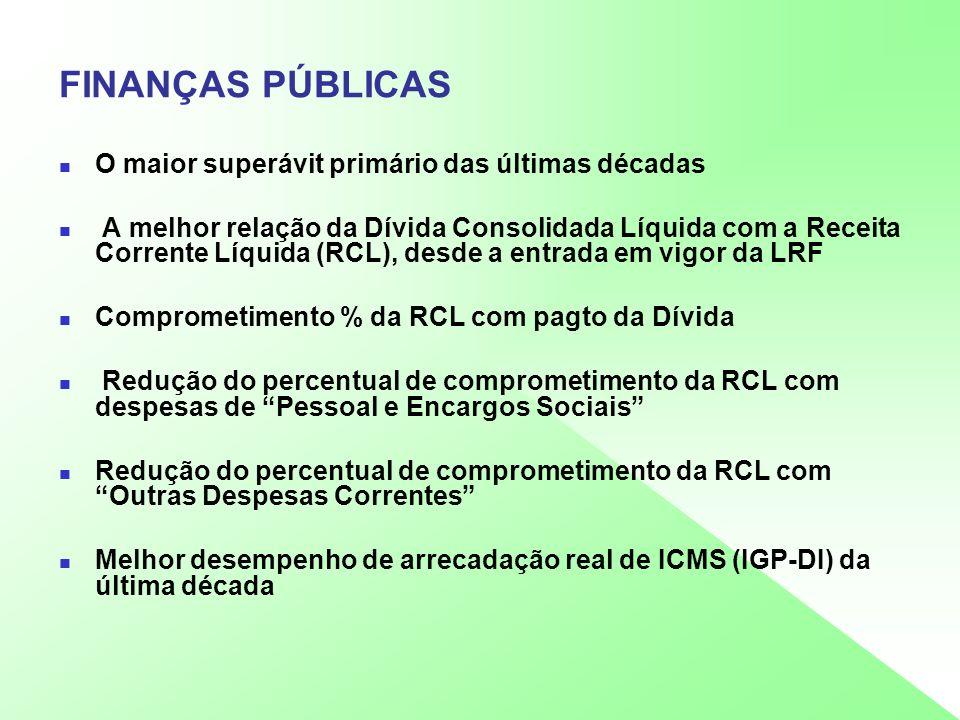 FINANÇAS PÚBLICAS O maior superávit primário das últimas décadas A melhor relação da Dívida Consolidada Líquida com a Receita Corrente Líquida (RCL),