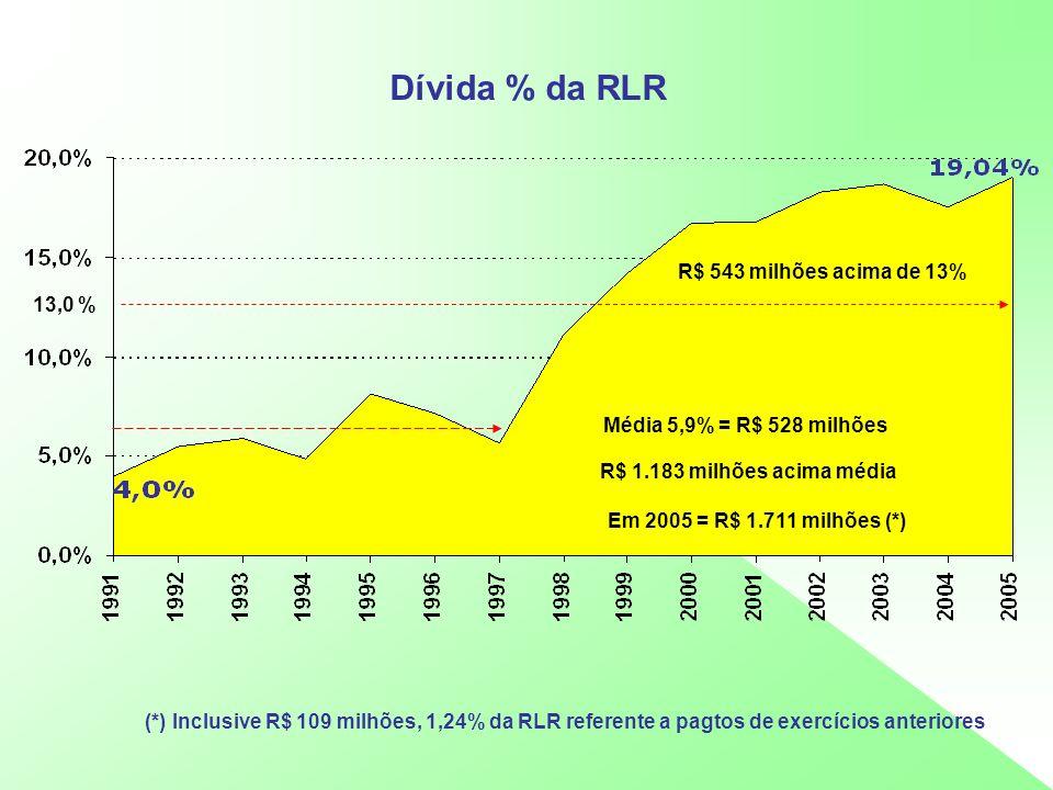 Dívida % da RLR R$ 1.183 milhões acima média Em 2005 = R$ 1.711 milhões (*) Média 5,9% = R$ 528 milhões 13,0 % R$ 543 milhões acima de 13% (*) Inclusi