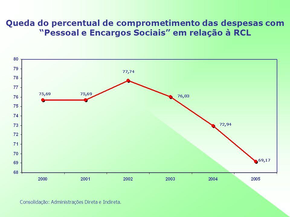 O governo Rigotto (2003/05) teve o menor percentual de comprometimento com Outras Despesas Correntes em relação à RCL dos últimos dois governos Consolidação: Administrações Direta e Indireta.