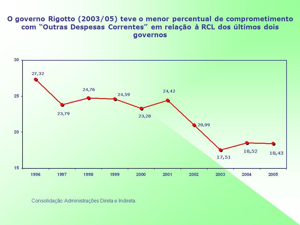 O governo Rigotto (2003/05) teve o menor percentual de comprometimento com Outras Despesas Correntes em relação à RCL dos últimos dois governos Consol