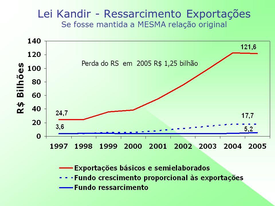 IPI – 10% Base do FPEx Se o crescimento conforme ICMS Brasil Perda RS em 2005 R$ 260 milhões