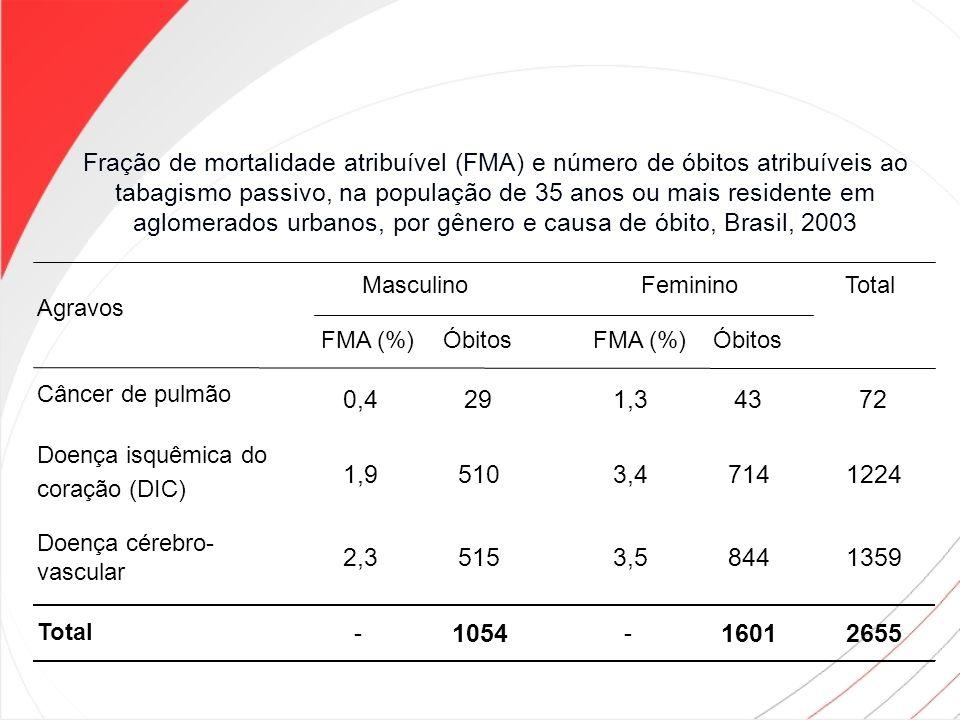 Fração de mortalidade atribuível (FMA) e número de óbitos atribuíveis ao tabagismo passivo, na população de 35 anos ou mais residente em aglomerados u
