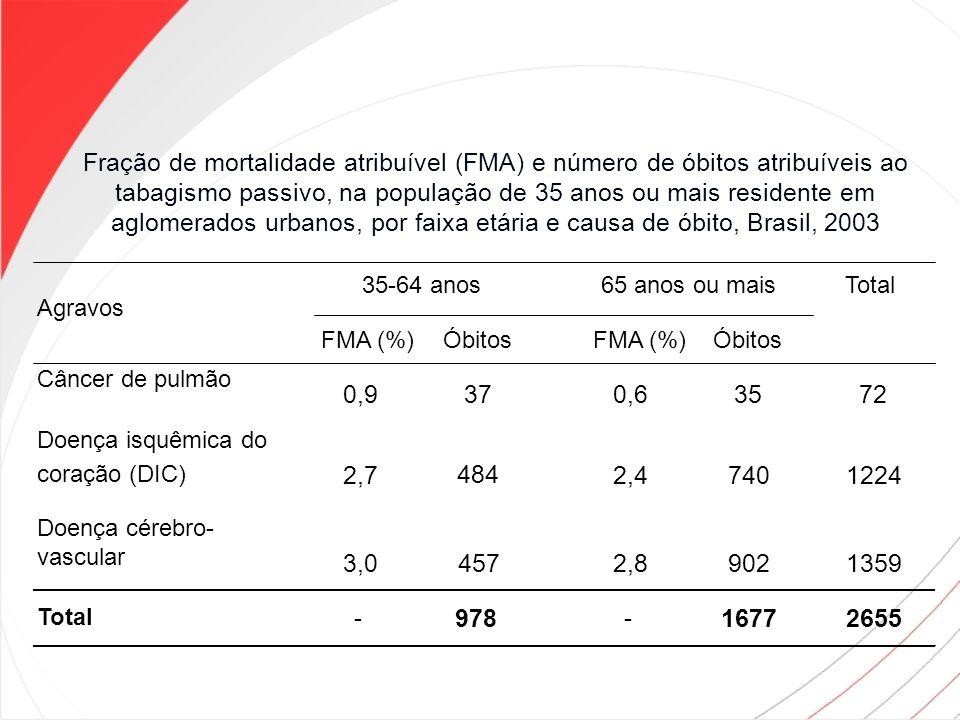 Agravos Total FMA (%)ÓbitosFMA (%)Óbitos Câncer de pulmão 0,9370,63572 Doença isquêmica do coração (DIC) 2,7 484 2,47401224 Doença cérebro- vascular 3