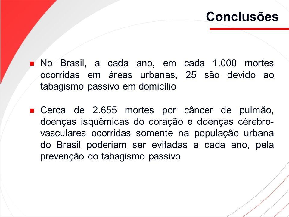 Conclusões No Brasil, a cada ano, em cada 1.000 mortes ocorridas em áreas urbanas, 25 são devido ao tabagismo passivo em domicílio Cerca de 2.655 mort