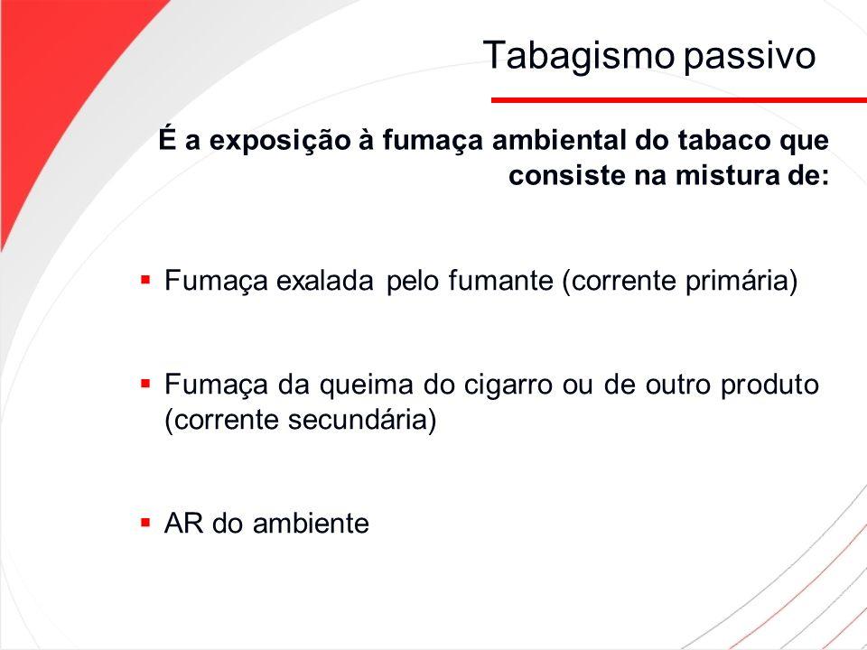 Fumaça exalada pelo fumante (corrente primária) Fumaça da queima do cigarro ou de outro produto (corrente secundária) AR do ambiente É a exposição à f