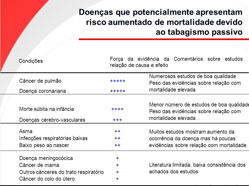 Condições Força da evidência da Comentários sobre estudos relação de causa e efeito Câncer de pulmão+++++ Doença coronariana+++++ Morte súbita na infâ