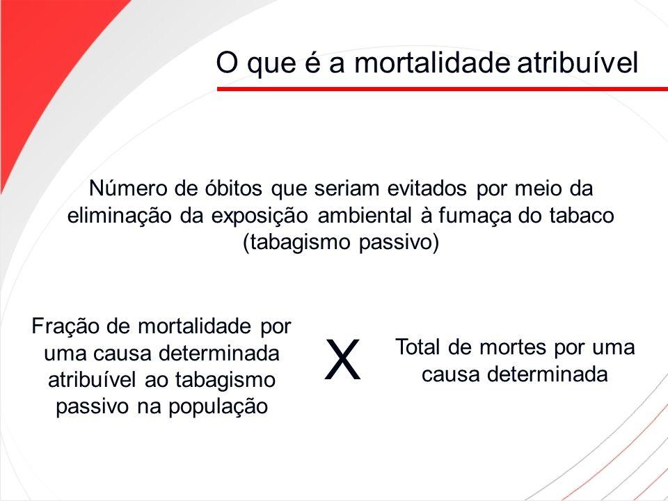 Mortalidade atribuível ao tabagismo passivo entre não fumantes Fração de mortalidade por uma causa determinada atribuível ao tabagismo passivo na população (Fração Atribuível Populacional) FMA = p* (RR-1)/p*(RR-1) + 1 p = proporção de expostos ao tabagismo passivo entre não fumantes RR = Risco relativo = risco entre expostos /risco entre não expostos (RR > 1: a exposição é fator de risco para ocorrência da doença)