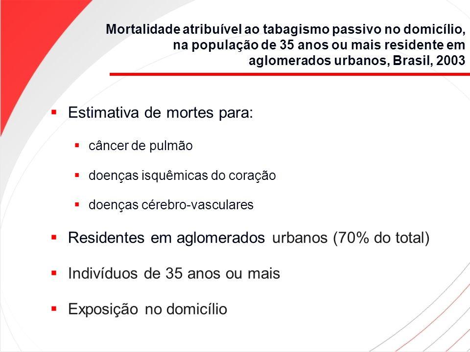 Mortalidade atribuível ao tabagismo passivo no domicílio, na população de 35 anos ou mais residente em aglomerados urbanos, Brasil, 2003 Fontes de dados: