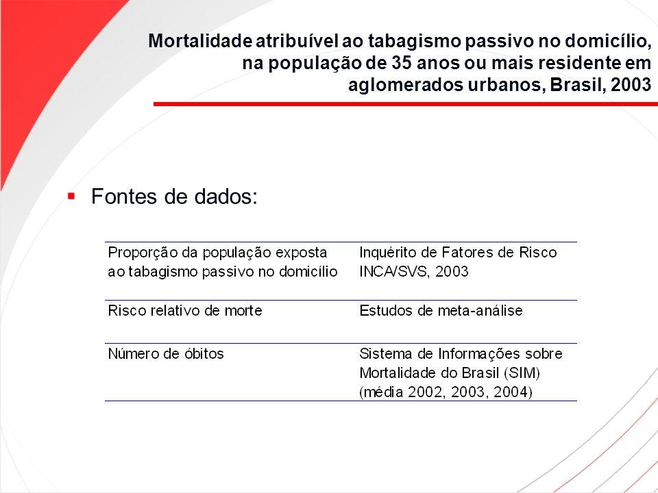Mortalidade atribuível ao tabagismo passivo no domicílio, na população de 35 anos ou mais residente em aglomerados urbanos, Brasil, 2003 Fontes de dad