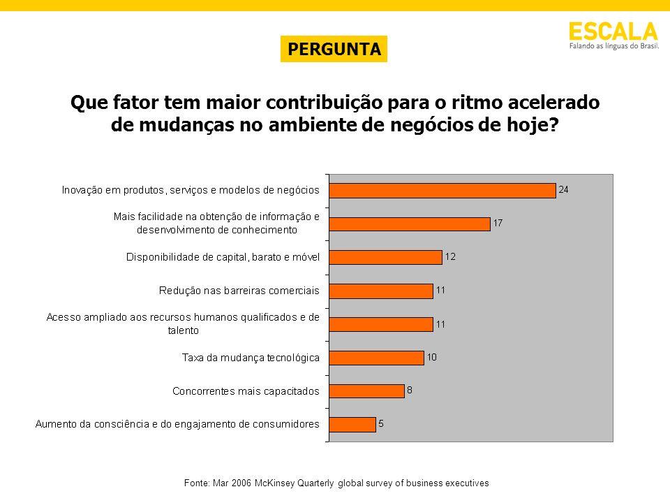Fonte: Mar 2006 McKinsey Quarterly global survey of business executives Que fator tem maior contribuição para o ritmo acelerado de mudanças no ambient