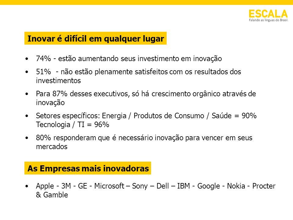 74% - estão aumentando seus investimento em inovação 51% - não estão plenamente satisfeitos com os resultados dos investimentos Para 87% desses execut