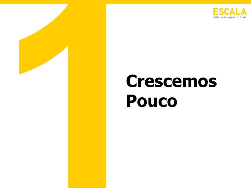 Razões para baixo crescimento brasileiro: –o pagamento da dívida pública –o controle da inflação através da manutenção de elevadas taxas de juros –restrição de investimento governamental em setores de infra- estrutura –valorização do Real –crise política que se arrastou por todo o ano de 2005 Crescimento Lento Argentina9,1% Venezuela9,0% Brasil2,6% Taxas de crescimento em 2005