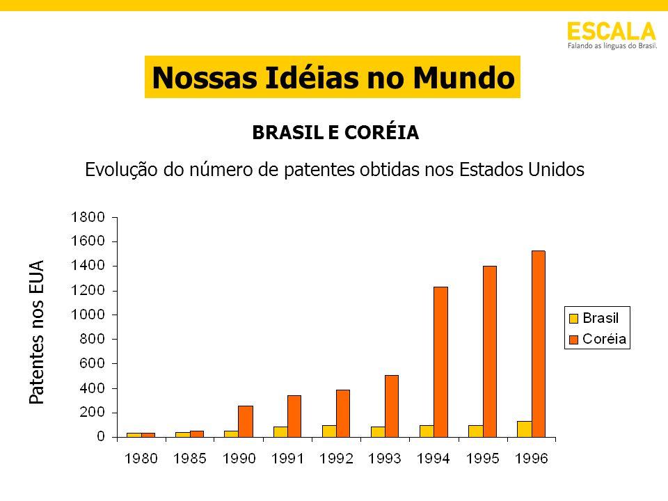 Evolução do número de patentes obtidas nos Estados Unidos BRASIL E CORÉIA Patentes nos EUA Nossas Idéias no Mundo