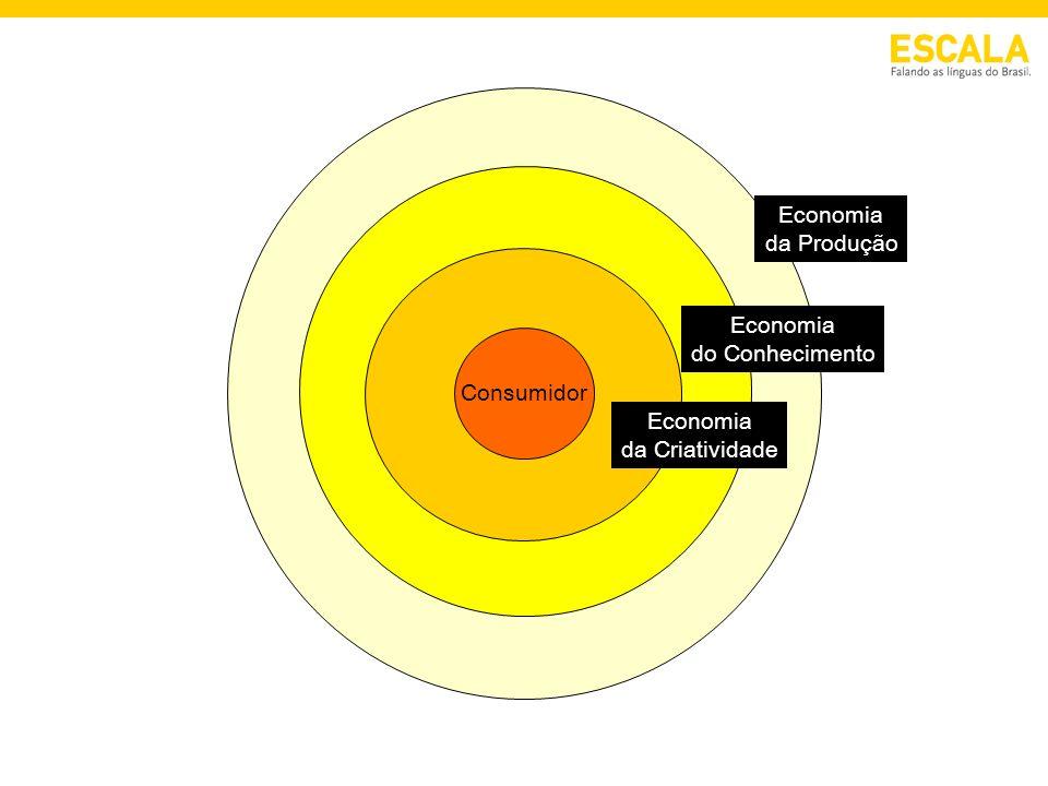 Economia da Produção Economia do Conhecimento Economia da Criatividade Consumidor