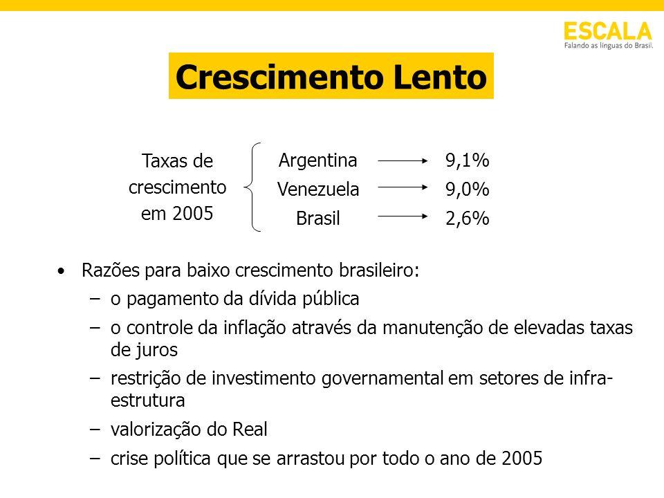 Razões para baixo crescimento brasileiro: –o pagamento da dívida pública –o controle da inflação através da manutenção de elevadas taxas de juros –res
