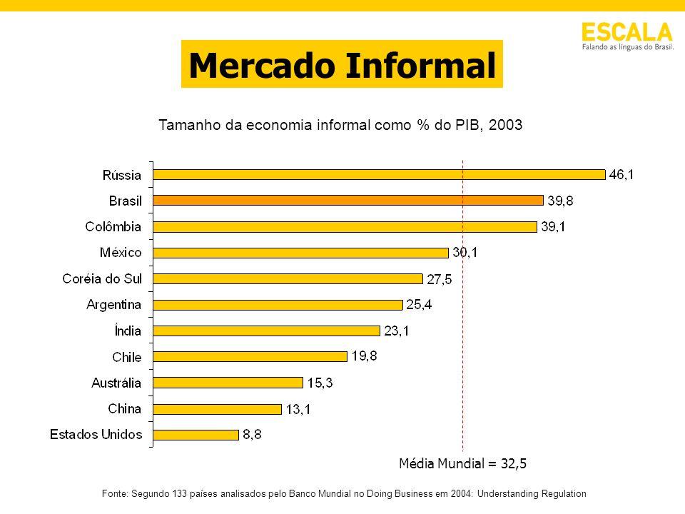 Média Mundial = 32,5 Fonte: Segundo 133 países analisados pelo Banco Mundial no Doing Business em 2004: Understanding Regulation Tamanho da economia i