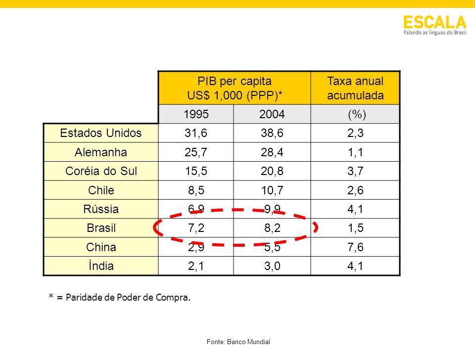 PIB per capita US$ 1,000 (PPP)* Taxa anual acumulada 19952004 (%) Estados Unidos31,638,62,3 Alemanha25,728,41,1 Coréia do Sul15,520,83,7 Chile8,510,72