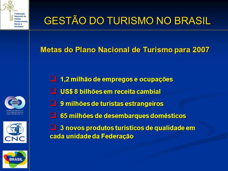GESTÃO DO TURISMO NO BRASIL 12 Metas do Plano Nacional de Turismo para 2007 1,2 milhão de empregos e ocupações 1,2 milhão de empregos e ocupações US$