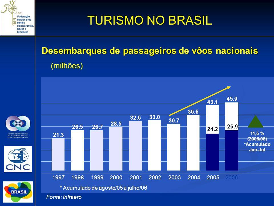 13 Desembarques de passageiros de vôos nacionais TURISMO NO BRASIL (milhões) 11,5 % (2006/05) *Acumulado Jan-Jul * Acumulado de agosto/05 a julho/06 F