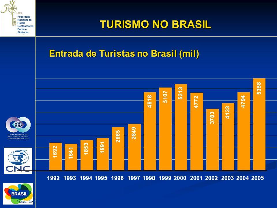 14 Entrada de Turistas no Brasil (mil) TURISMO NO BRASIL Fonte: DPF/MJ 1992 1993 1994 1995 1996 1997 1998 1999 2000 2001 2002 2003 2004 2005 101 1692
