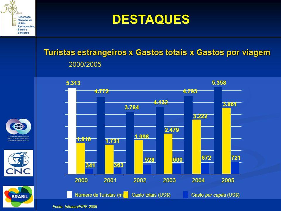 DESTAQUES Turistas estrangeiros x Gastos totais x Gastos por viagem 2000/2005 Número de Turistas (mil) 4.772 363 4.132 600 4.793 672 5.358 721 2000200