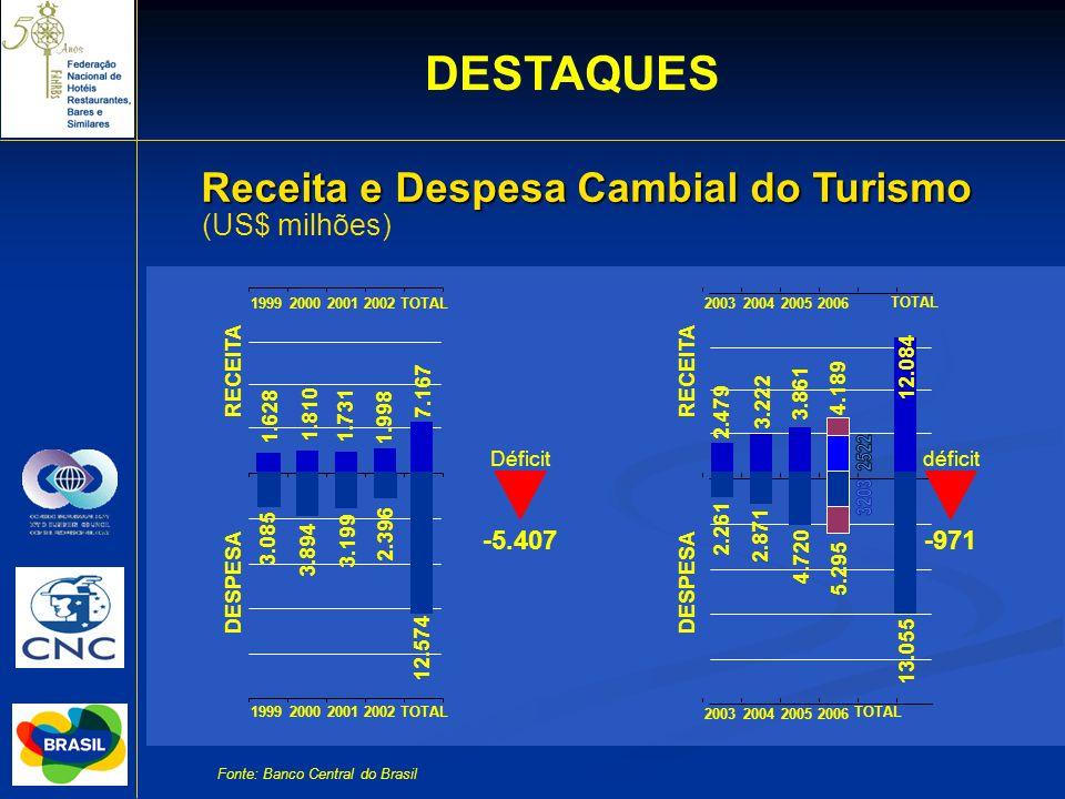 Receita e Despesa Cambial do Turismo (US$ milhões) Fonte: Banco Central do Brasil RECEITA DESPESA 1999200020012002TOTAL 1.628 1.810 1.731 1.998 3.085