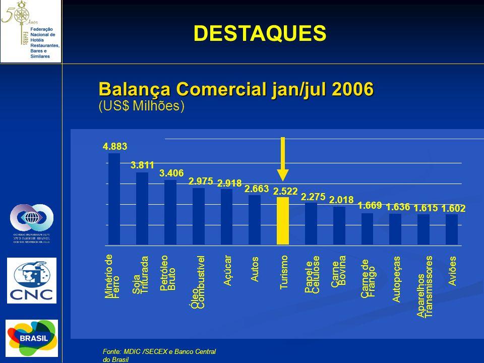 Balança Comercial jan/jul 2006 (US$ Milhões) Fonte: MDIC /SECEX e Banco Central do Brasil 4.883 3.811 3.406 2.918 2.522 2.275 2.018 1.669 1.636 1.615