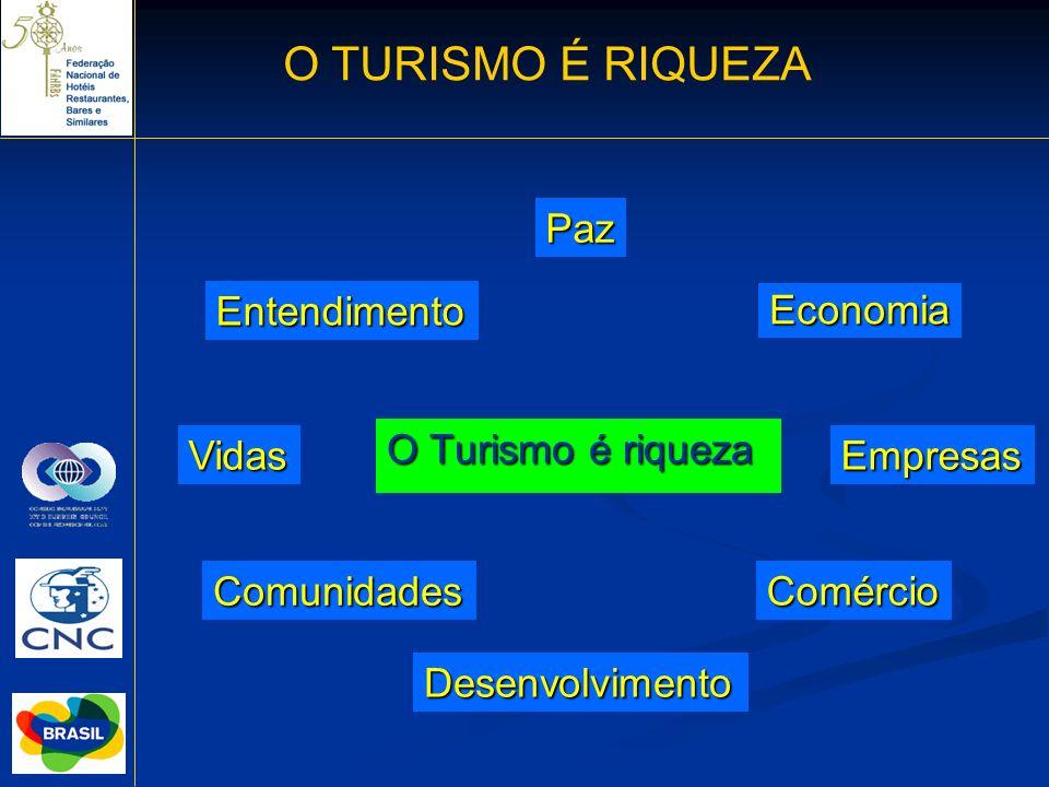 O Turismo é riqueza O TURISMO É RIQUEZA Empresas Economia Comércio Desenvolvimento Comunidades Vidas Paz Entendimento