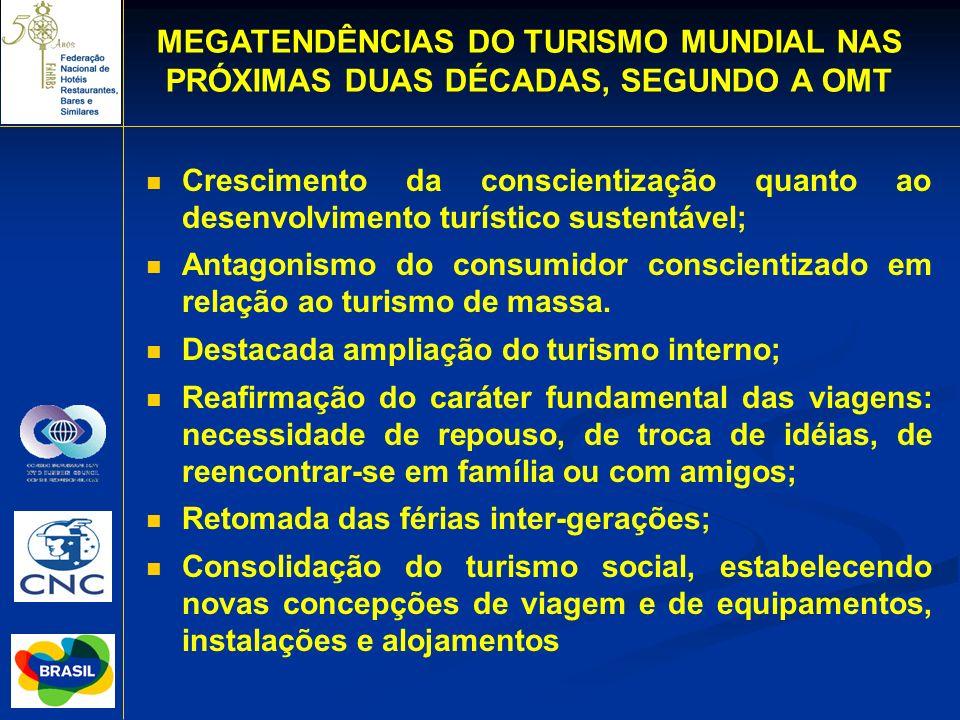 Crescimento da conscientização quanto ao desenvolvimento turístico sustentável; Antagonismo do consumidor conscientizado em relação ao turismo de mass