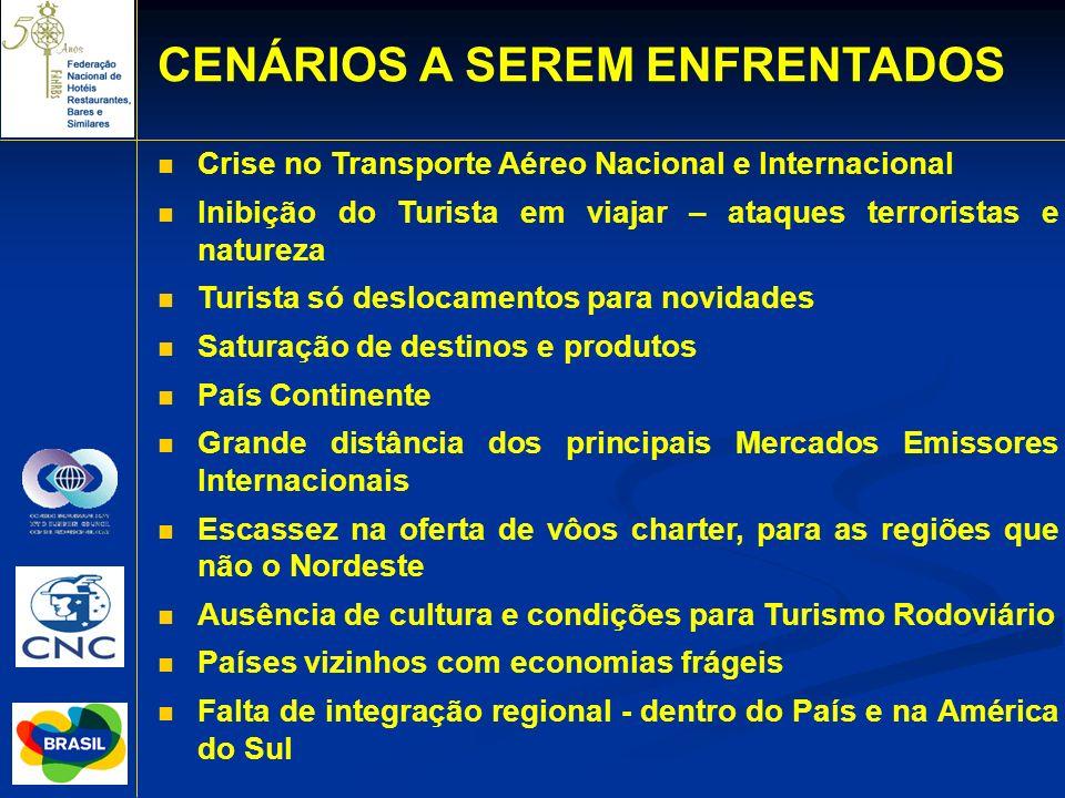 Crise no Transporte Aéreo Nacional e Internacional Inibição do Turista em viajar – ataques terroristas e natureza Turista só deslocamentos para novida