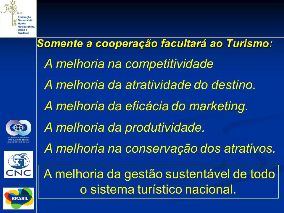 Somente a cooperação facultará ao Turismo: A melhoria na competitividade A melhoria da atratividade do destino. A melhoria da eficácia do marketing. A