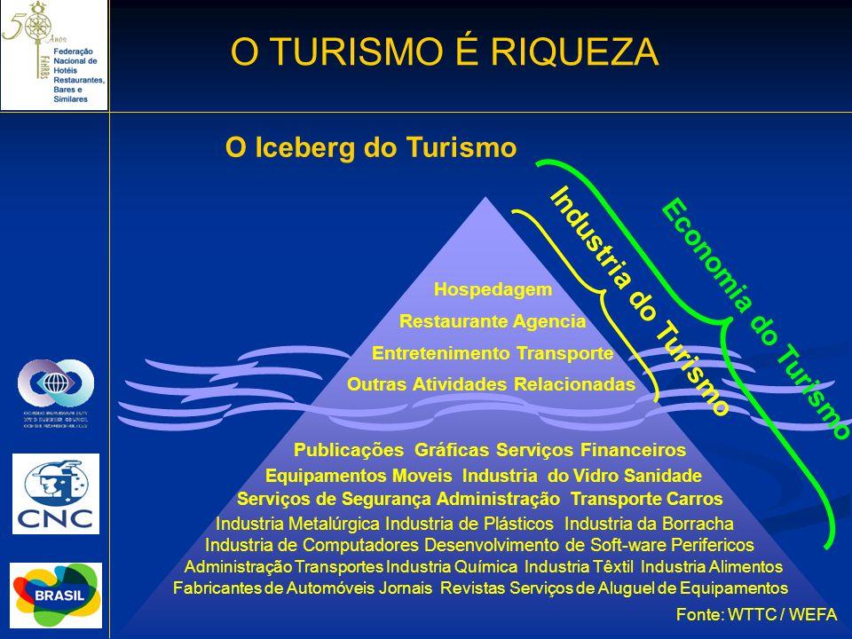 O TURISMO É RIQUEZA Hospedagem Restaurante Agencia Entretenimento Transporte Outras Atividades Relacionadas Publicações Gráficas Serviços Financeiros