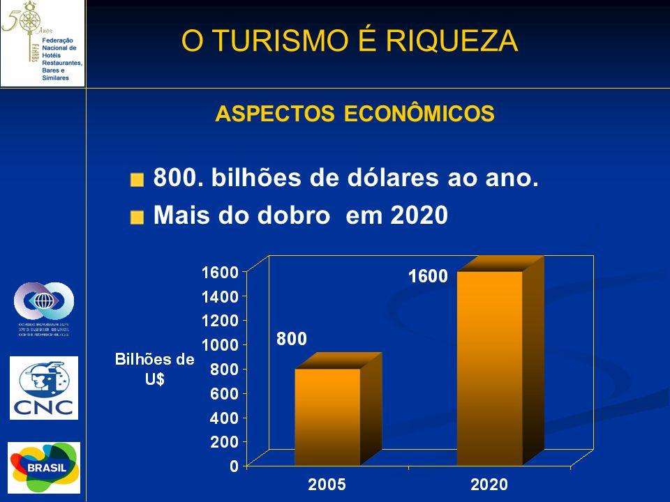 800. bilhões de dólares ao ano. Mais do dobro em 2020 ASPECTOS ECONÔMICOS O TURISMO É RIQUEZA