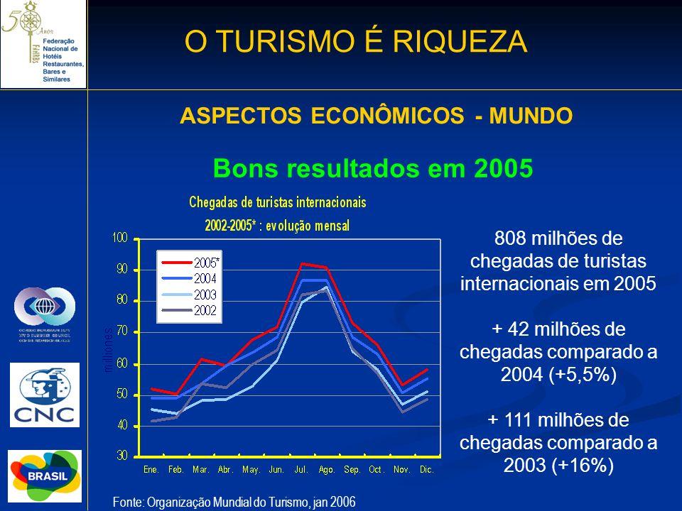 Bons resultados em 2005 808 milhões de chegadas de turistas internacionais em 2005 + 42 milhões de chegadas comparado a 2004 (+5,5%) + 111 milhões de
