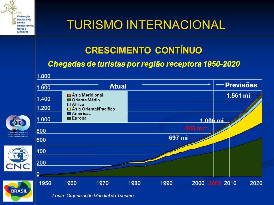 TURISMO INTERNACIONAL 8 CRESCIMENTO CONTÍNUO Fonte: Organização Mundial do Turismo Chegadas de turistas por região receptora 1950-2020 0 200 400 600 8