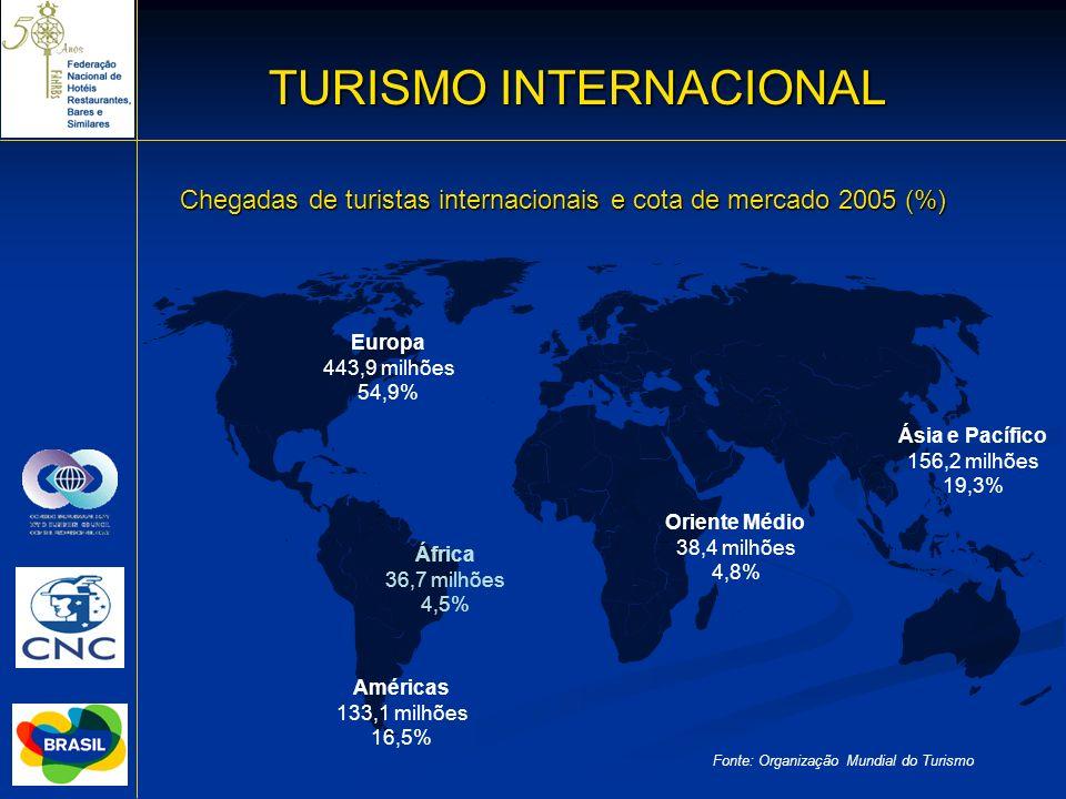 TURISMO INTERNACIONAL 9 Chegadas de turistas internacionais e cota de mercado 2005 (%) Fonte: Organização Mundial do Turismo Américas 133,1 milhões 16