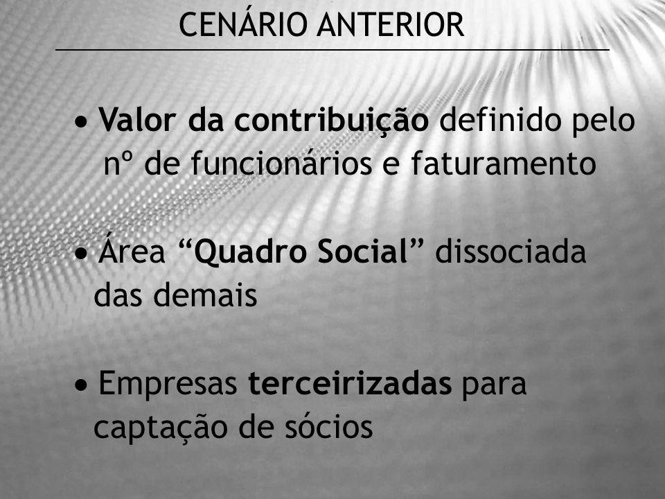 666 sócios Ausência de gestão de benefícios e relacionamento CENÁRIO ANTERIOR
