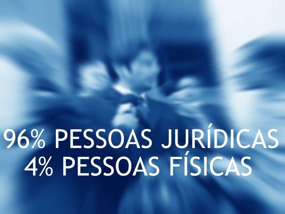 4% PESSOAS FÍSICAS 96% PESSOAS JURÍDICAS