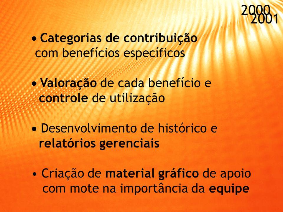 Definição conceitual e implantação da área de Atendimento ao Cliente Estruturação da equipe: Contratação de 3 assessores de vendas - Vínculo com a ACP