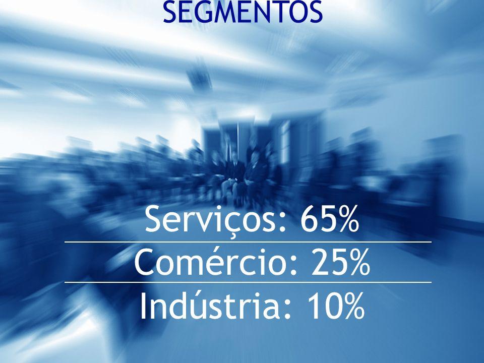 Serviços: 65% Comércio: 25% Indústria: 10% SEGMENTOS