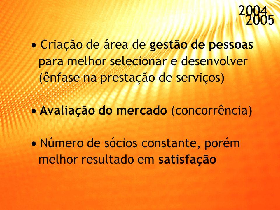 2004 2005 Metas voltadas para a satisfação do associado na avaliação de desempenho dos colaboradores Intensificação do projeto de fidelização Fortalec