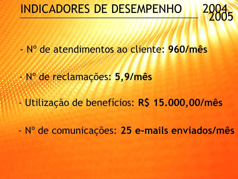 2004 2005 Criação de área de gestão de pessoas para melhor selecionar e desenvolver (ênfase na prestação de serviços) Avaliação do mercado (concorrênc