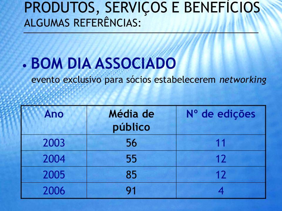 BOM DIA ASSOCIADO evento exclusivo para sócios estabelecerem networking PRODUTOS, SERVIÇOS E BENEFÍCIOS ALGUMAS REFERÊNCIAS: AnoMédia de público Nº de edições 20035611 20045512 20058512 2006914