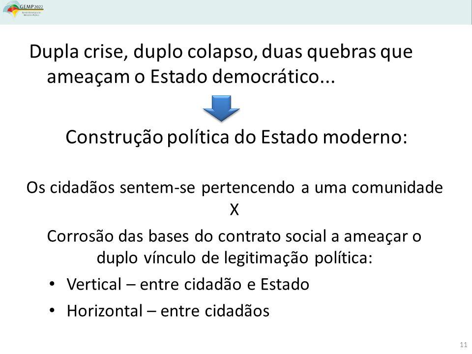 Dupla crise, duplo colapso, duas quebras que ameaçam o Estado democrático... Construção política do Estado moderno: Os cidadãos sentem-se pertencendo