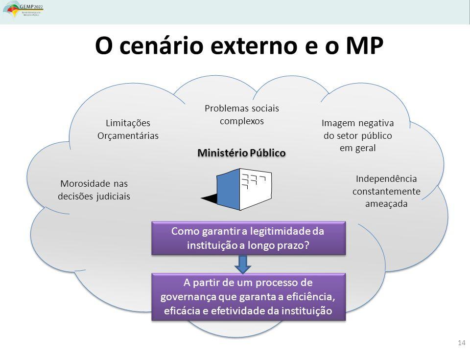 O cenário externo e o MP Ministério Público Limitações Orçamentárias Problemas sociais complexos Imagem negativa do setor público em geral Morosidade