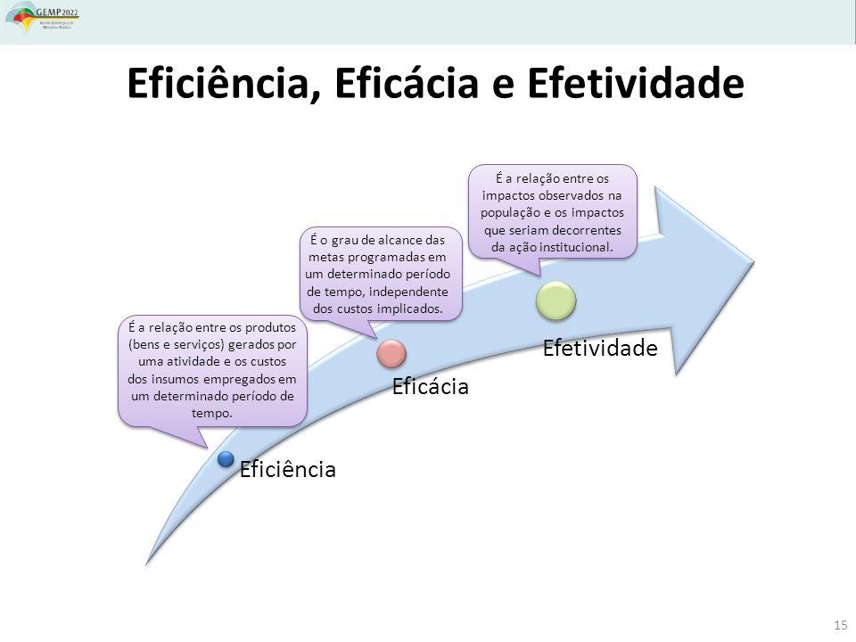 Eficiência, Eficácia e Efetividade Eficiência Eficácia Efetividade É o grau de alcance das metas programadas em um determinado período de tempo, indep