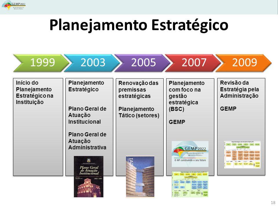 Planejamento Estratégico 1999200320052007 2009 Início do Planejamento Estratégico na Instituição Planejamento Estratégico Plano Geral de Atuação Institucional Plano Geral de Atuação Administrativa Planejamento Estratégico Plano Geral de Atuação Institucional Plano Geral de Atuação Administrativa Planejamento com foco na gestão estratégica (BSC) GEMP Planejamento com foco na gestão estratégica (BSC) GEMP Revisão da Estratégia pela Administração GEMP Revisão da Estratégia pela Administração GEMP Renovação das premissas estratégicas Planejamento Tático (setores) Renovação das premissas estratégicas Planejamento Tático (setores) 18