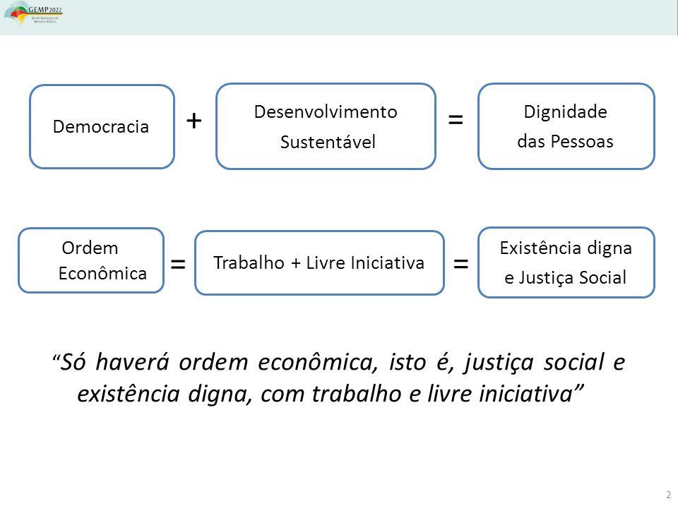 Democracia + Desenvolvimento Sustentável = Dignidade das Pessoas Ordem Econômica = Trabalho + Livre Iniciativa = Existência digna e Justiça Social Só