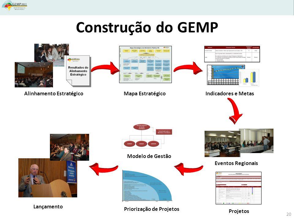 Construção do GEMP Indicadores e MetasMapa EstratégicoAlinhamento Estratégico Eventos Regionais Projetos Priorização de Projetos Modelo de Gestão Lanç
